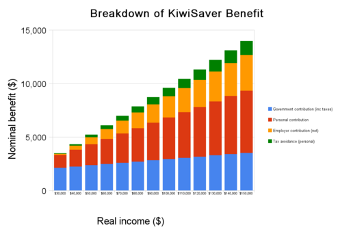 KiwiSaver Benefit Breakdown: 