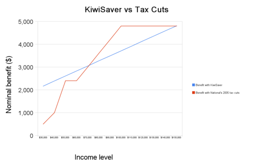 KiwiSaver vs Tax Cuts: 